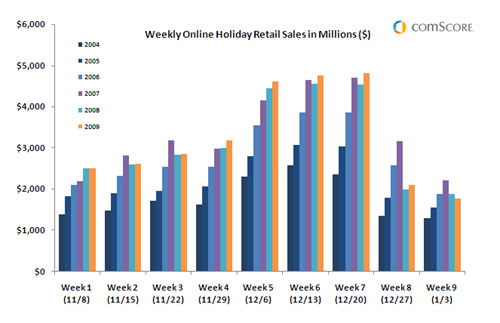 Online Holiday Spending Hits $29.1 Billion