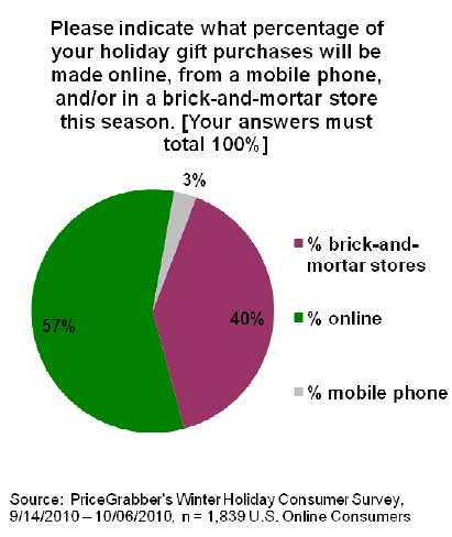 Online Holiday Shoppers Plan To Spend More This Year