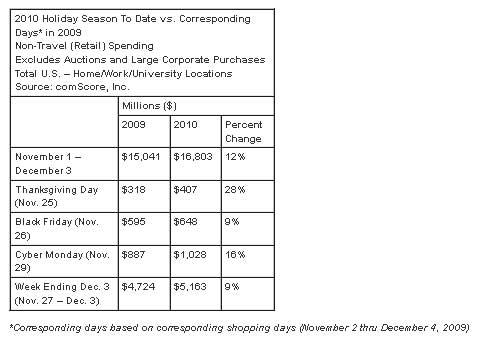 Holiday-Spending-$16-Billio