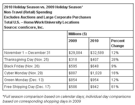 Holiday-Spending-2010