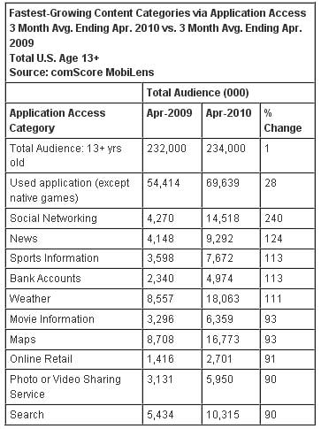 Mobile-App-Access
