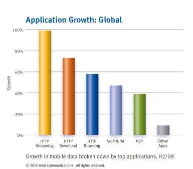 Global Mobile Broadband Traffic Up 72%