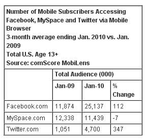 Facebook And Twitter See Big Mobile Gains