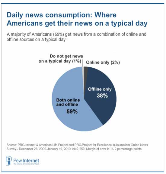 Americans Favor Online News Over Newspapers