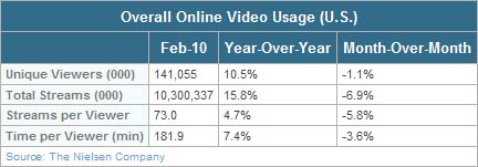 Nielsen: Online Video Usage Significantly Up YOY