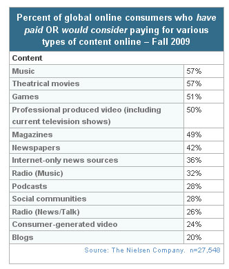 Global Consumers Willing To Pay For Some Online Content
