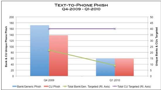 Phone-Phishing