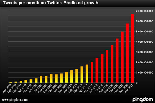 6.7 Billion Tweets Forecast For January 2011