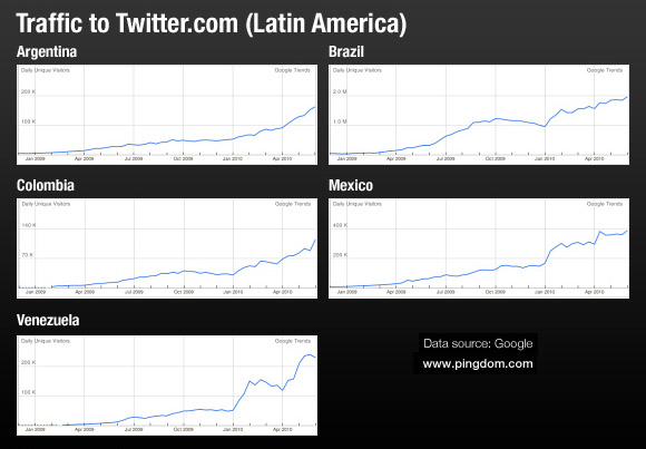 Strong International Growth Forecast For Twitter