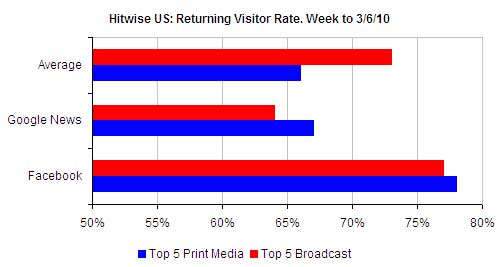 Returning-Visitors