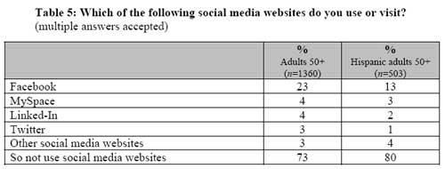 Social-Media-AARP