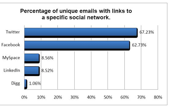 Twitter And Facebook Driving Email Marketing