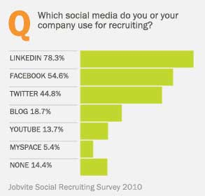 Facebook And Twitter Becoming More Important For Job Recruitment