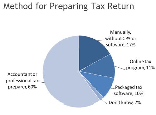 Online Tax Programs Gaining Popularity