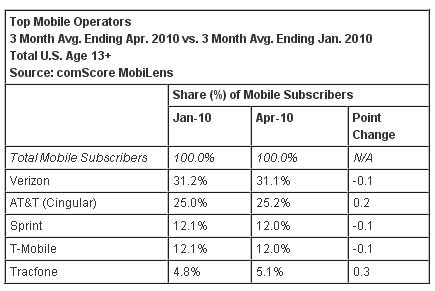 Top-Mobile-Operators