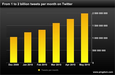 Twitter Hits Two Billion Tweets Per Month