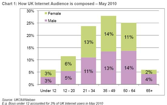 UK-Internet-Users