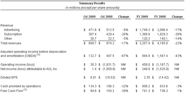 AOL Shares Financial Results of the Transition Period