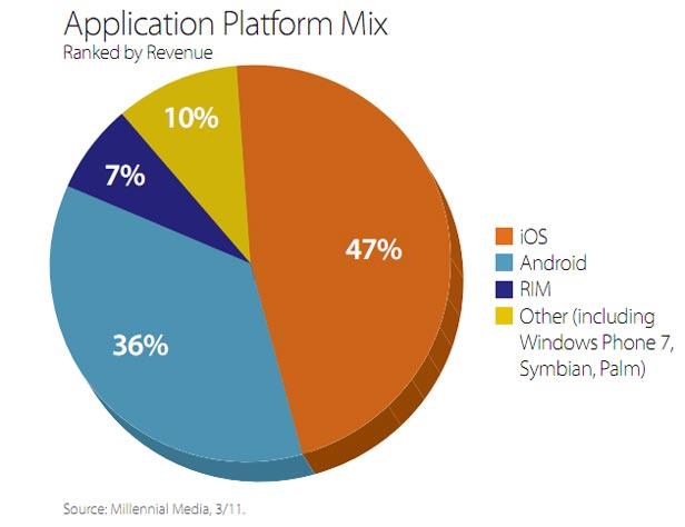 App Platform Mix