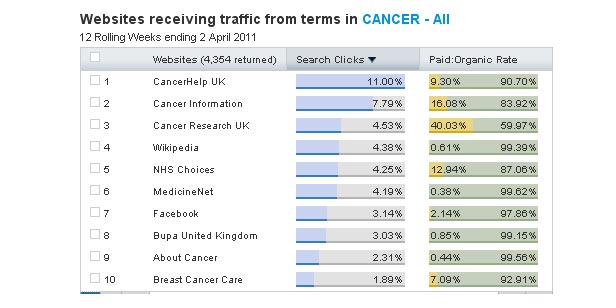 Cancer Search Habits