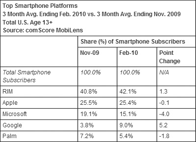 Android's Market Share Jumps Again
