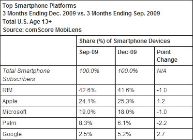 Android Market Share Growing By Leaps And Bounds