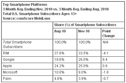 Smartphone subscribers - Android overtakes iPhone