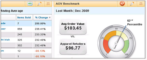 Coremetrics - Analytics acquired by IBM