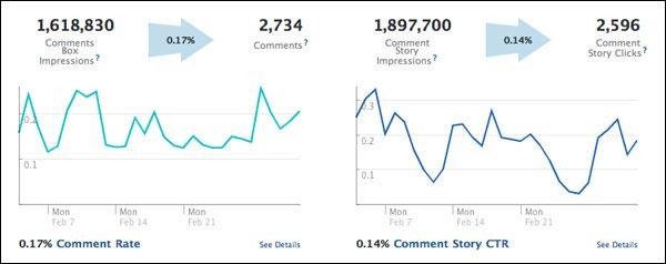 Facebook Insights Data