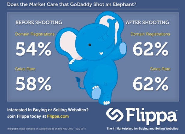 GoDaddy Looks Unscathed By Bob Parsons Elephant Killing