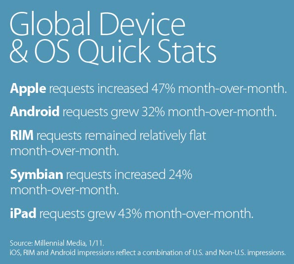 Global Device/OS Quick Stats