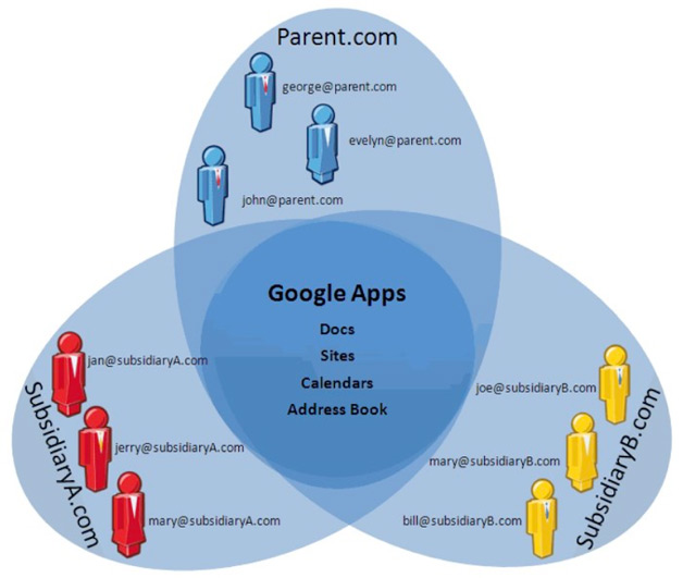 Google Apps Gets Multi-Domain Support