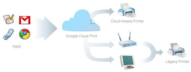 Google Cloud Print in the Works for Printing from Chrome OS