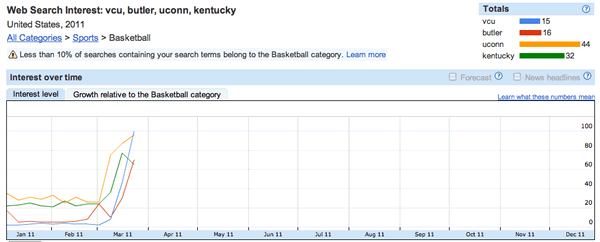 Google Final Four Search Volume