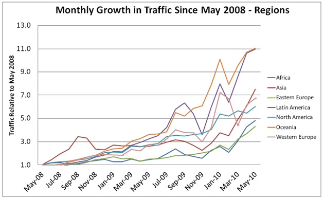 Monthly Growth since May 2008 - AdMob