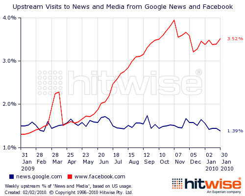 Will Publishers Let Facebook Become the Web's Biggest News Source?