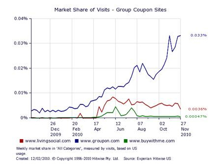 LivingSocial vs Groupon  - Data from Hitwise