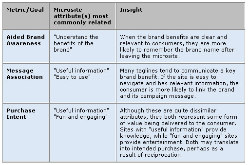 Microsites Drive Brand Engagement, Purchase Intent