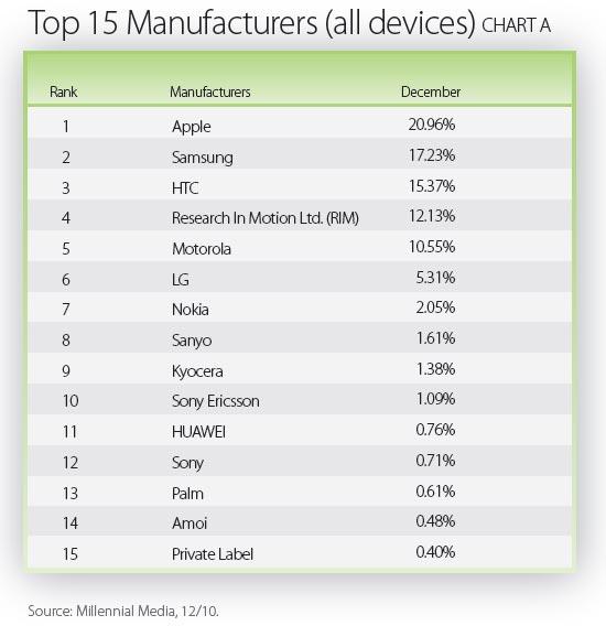 Top Manufacturers in December