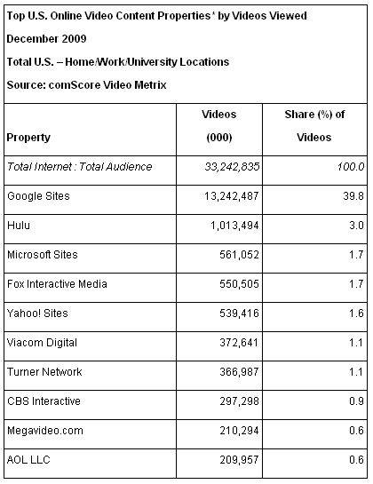 178 Million Americans Watched 33 Billion Online Videos in a Month