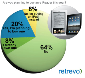 Retrevo Looks at Purchase intent - e-readers vs. iPads