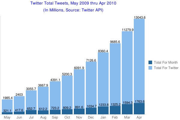 Total Tweets for the month of April