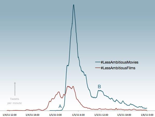 Twitter Hashtag Chart