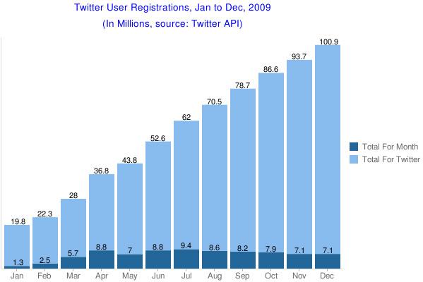 Twitter User Registrations
