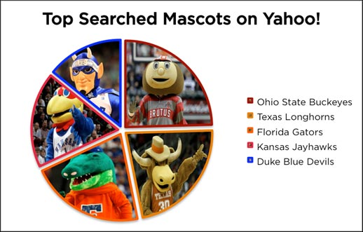 Top Searched NCAA Mascots