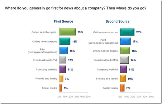 edelman-trust-barometer-2011-source-for news