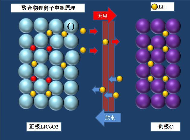 石墨烯在鋰電池行業應用發展淺析-趣讀