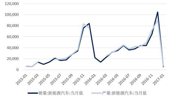 2017年中國鋰電池行業發展現狀及市場前景預測-趣讀
