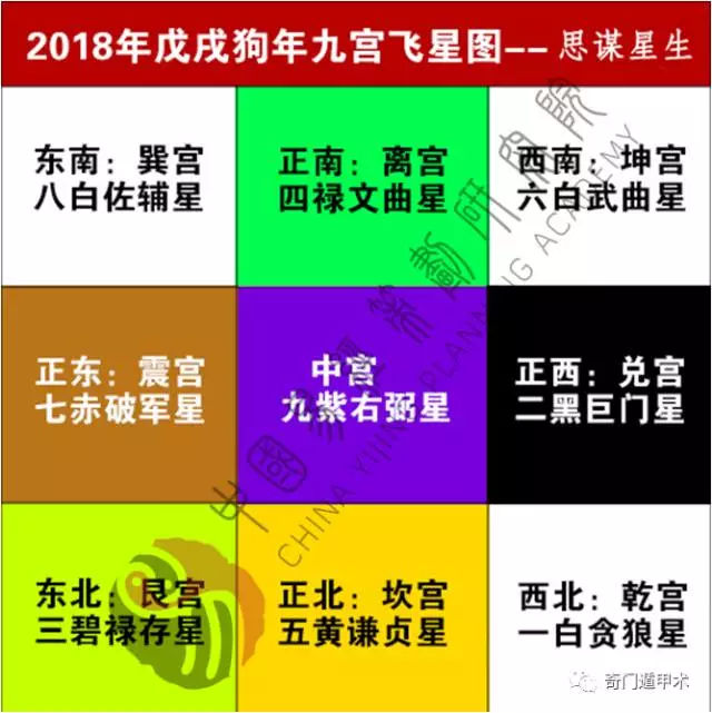 2018年九宮飛星風水圖詳解 — 中國易經策劃研究院-趣讀