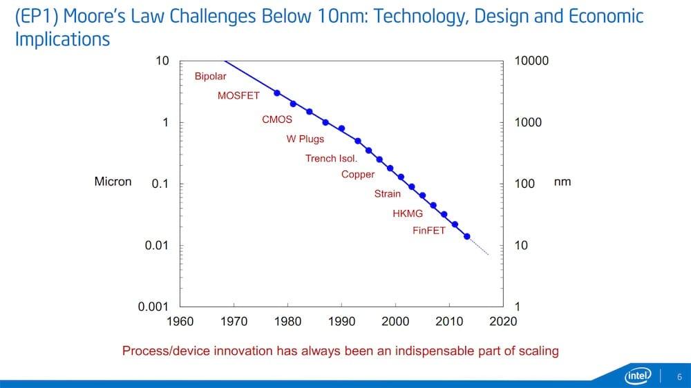 la reduction de la finesse de gravure qui est souvent passee par la conception de nouveaux types de transistors dans le temps image intel
